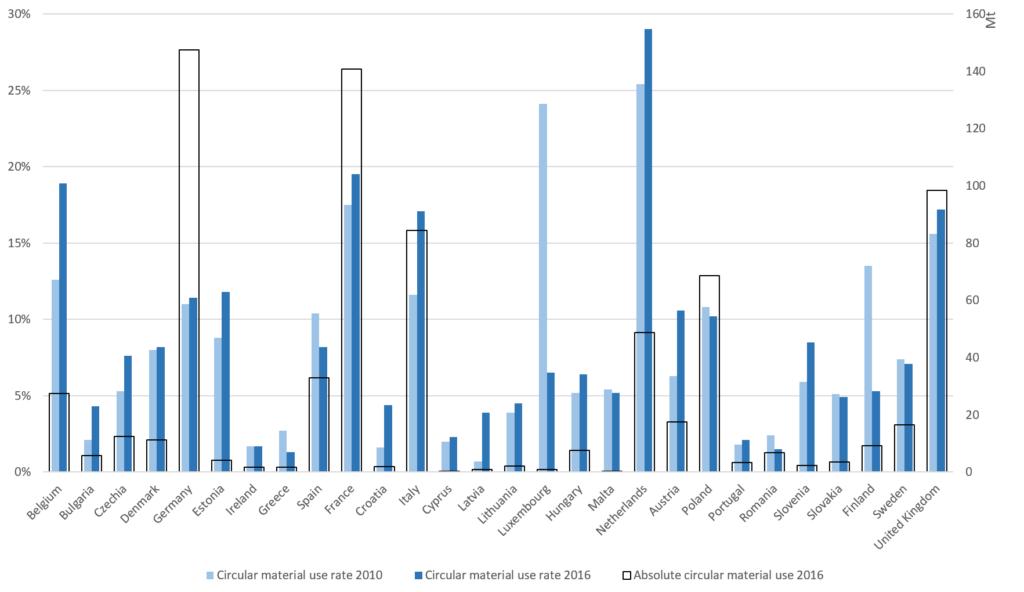 circular material use rate 2016