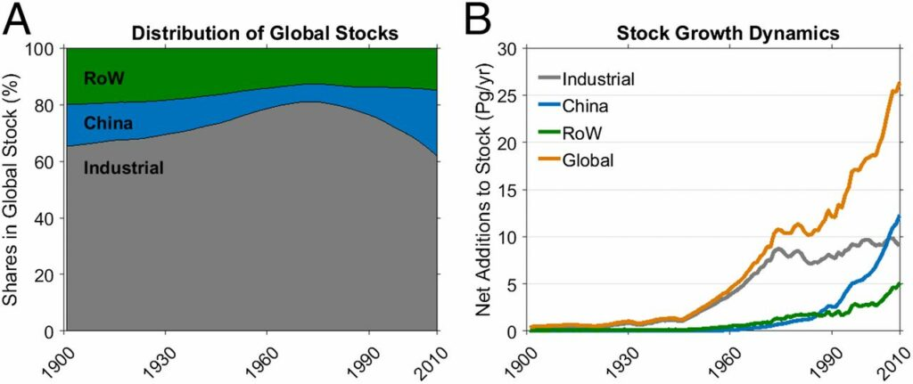 Share of country groups in global stocks (A) and annual net additions to stock (B), 1990 - 2010